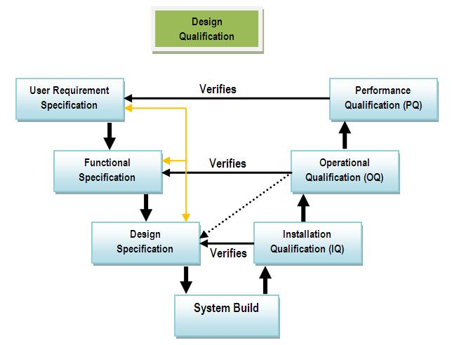 V model System Validation