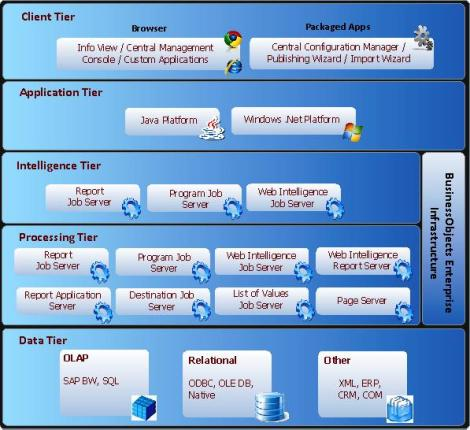 SAP BO Architecture